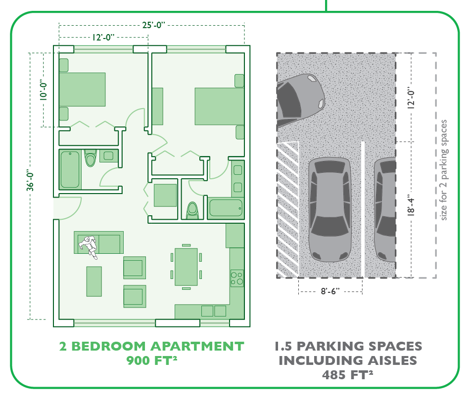 How much area is dedicated to 1.5 spaces compared to a 2-bedroom apartment. Image from Goodman, Seth.  'Residential Parking Requirements' .  Graphing Parking  (blog), 25 January 2013.