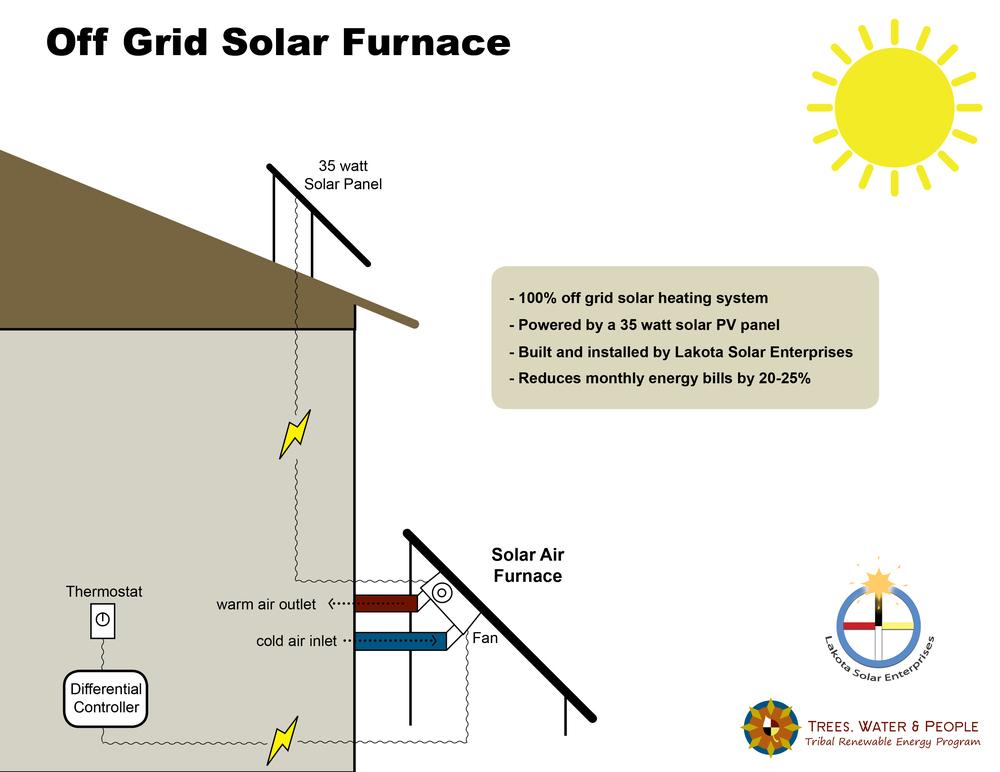 new off grid solar furnace design lakota solar enterprises solar power diagram off grid solar furnace jpg