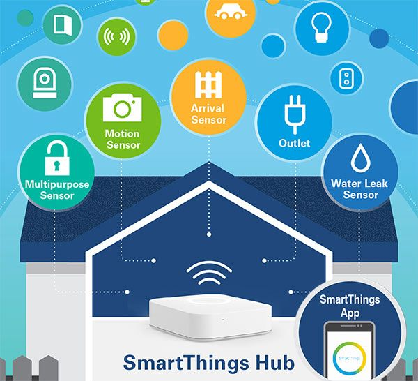 Smart Homes Exploring The Basics Amp Other Smart Products