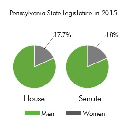 The PA State Legislature is more than 82% men