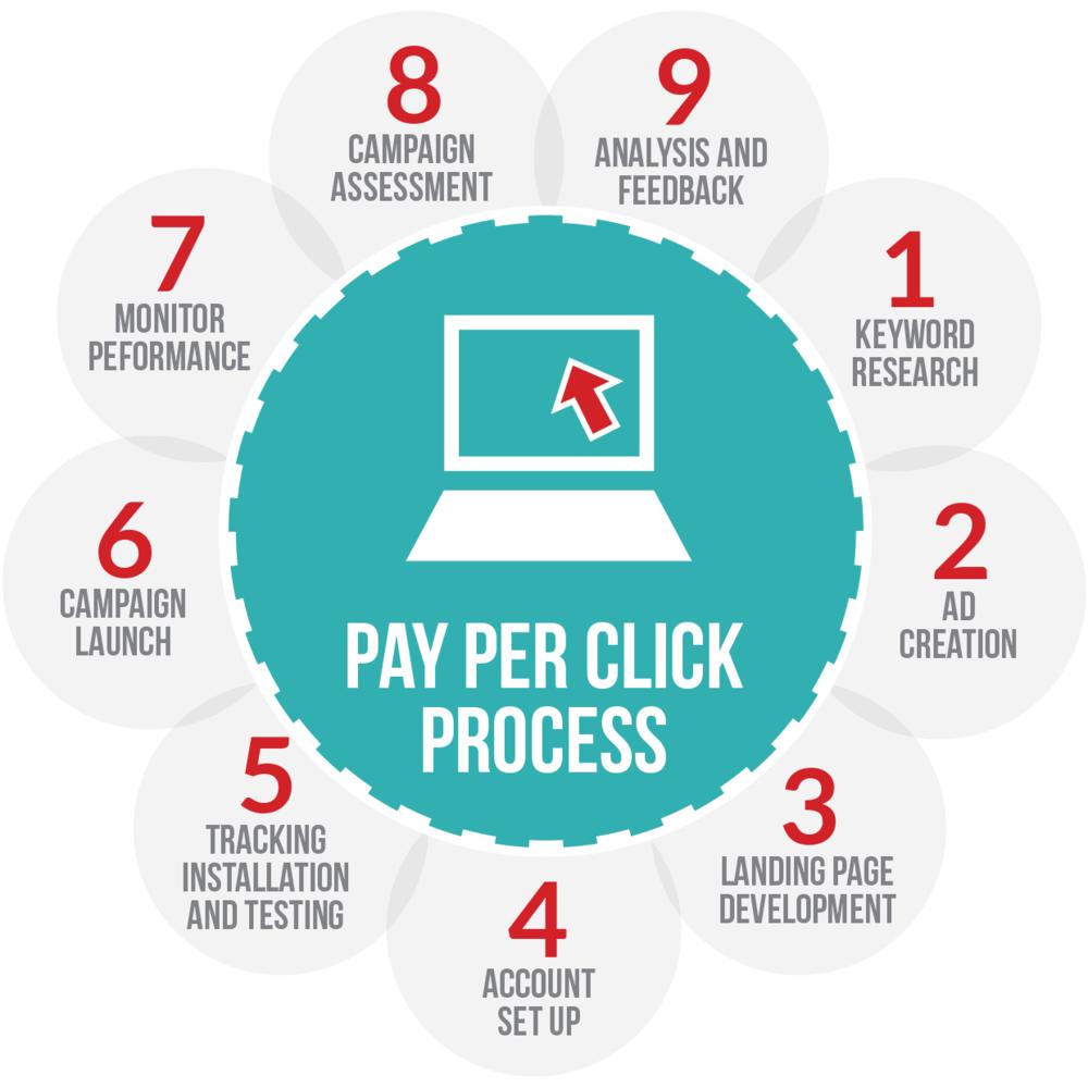 PPC campaigns management process