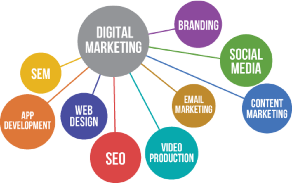 digital marketing strategy - Backlinkfy