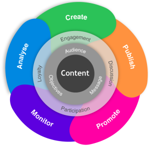 content marketing strategy - backlinkfy