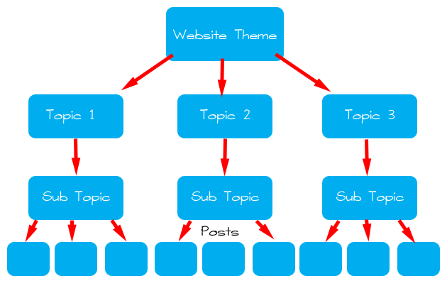 website structure