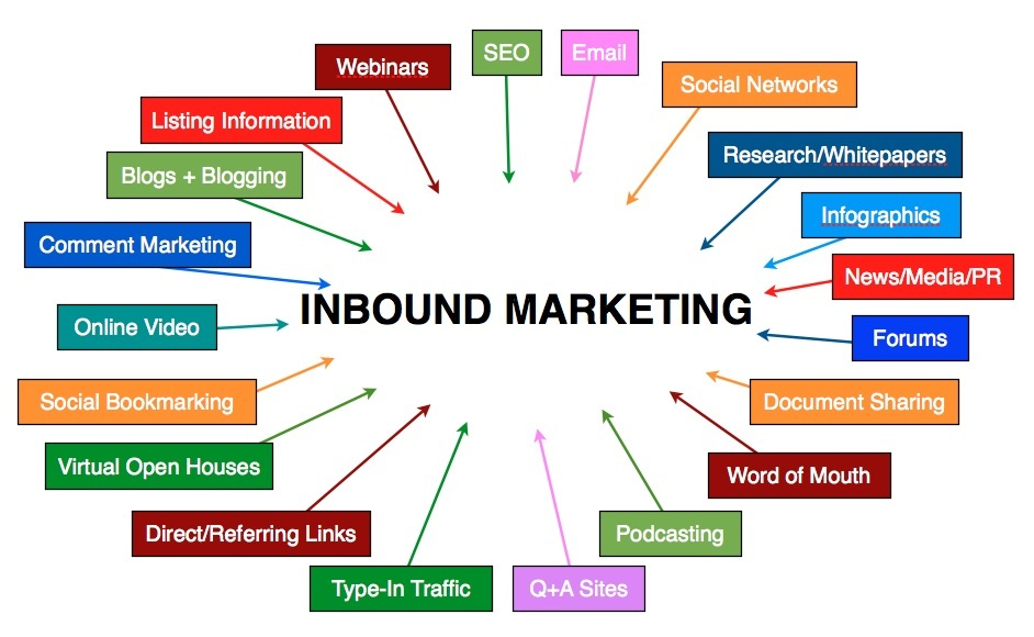 inbound links - marketing for backlinks