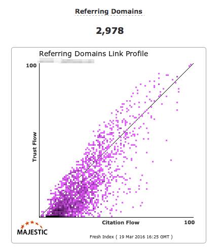 Referring domain