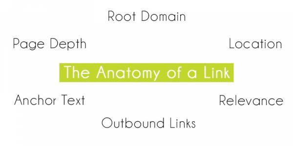 anotomy of a backlink