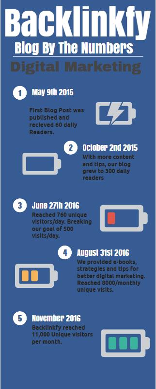 Backlinkfy blog growth