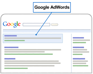adwords position