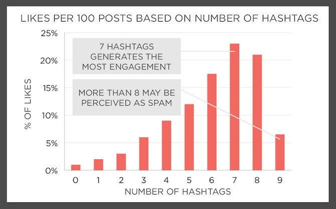 Due to the high engagement and reach, your post gets greater exposure.