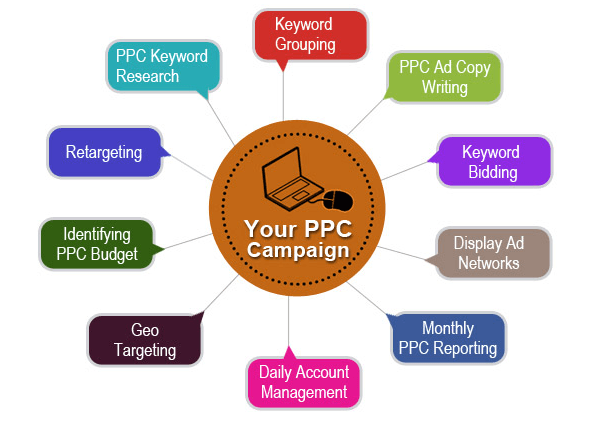 PPC - Adwords - Bing -Ads