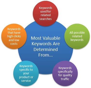 keyword quality - Backinkfy.com