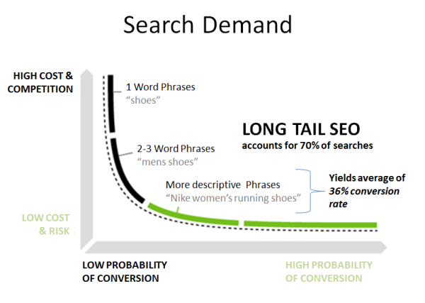 long tail keyword - SEO strategy