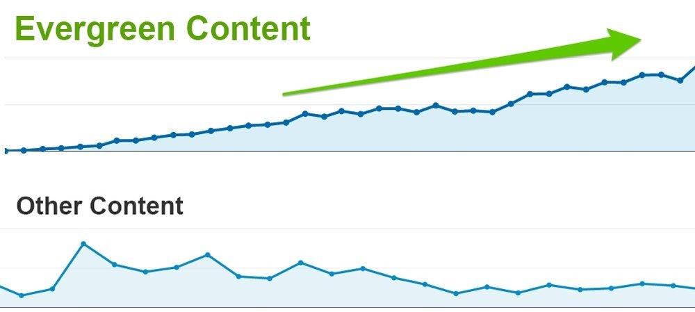 evergreen-content-backlinkfy.jpg
