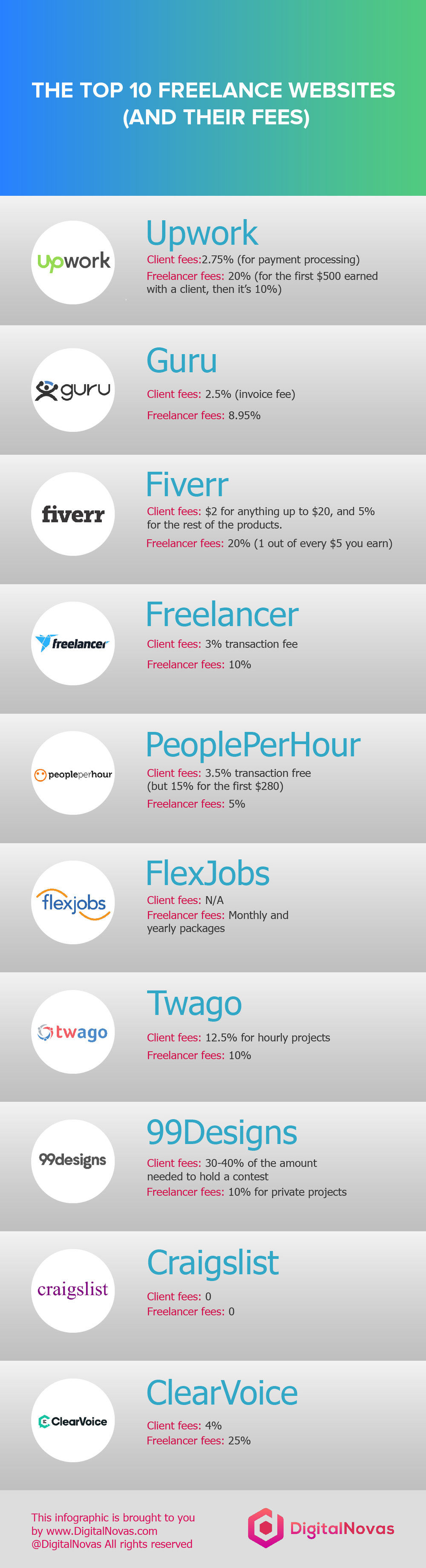 backlinkfy-freelance-websites-and-their-fees.jpg