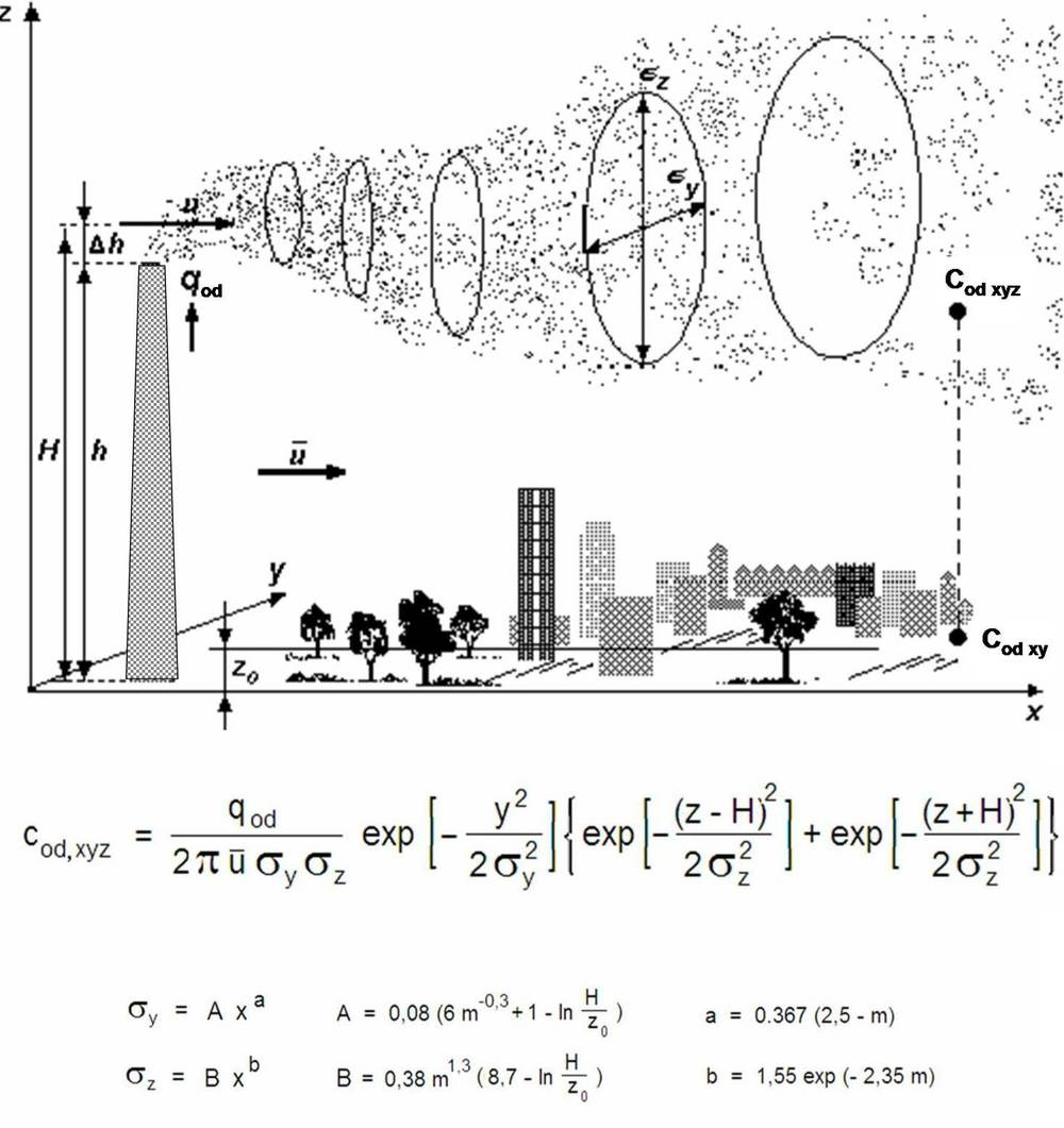 Agraphic representation of a Gaussian Dispersion Plume Model with equations (Courtesy: Wikipedia Commons)