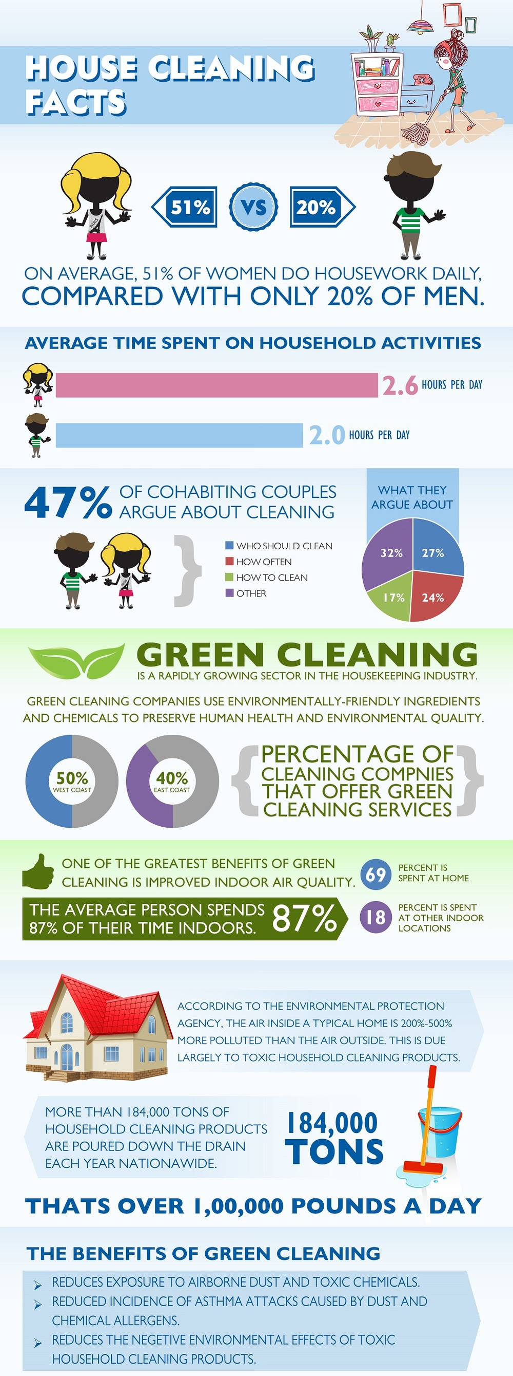 cleaning service facts