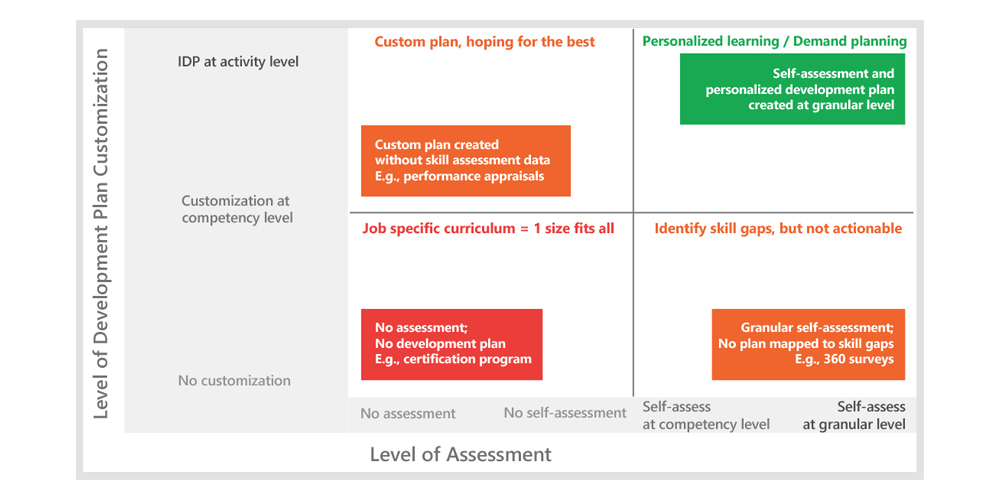 Personalized individual development plans on demand from SkillDirector