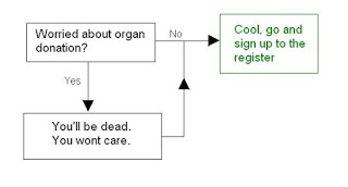 Fig 1. Handy flow chart for deciding whether to sign up for organ donation
