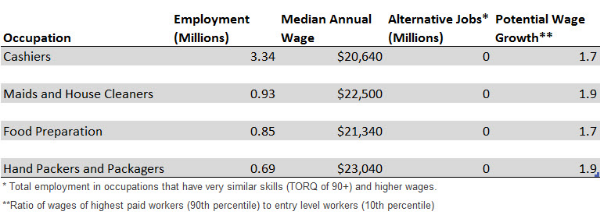 Source: US Bureau of Labor Statistics, TORQ