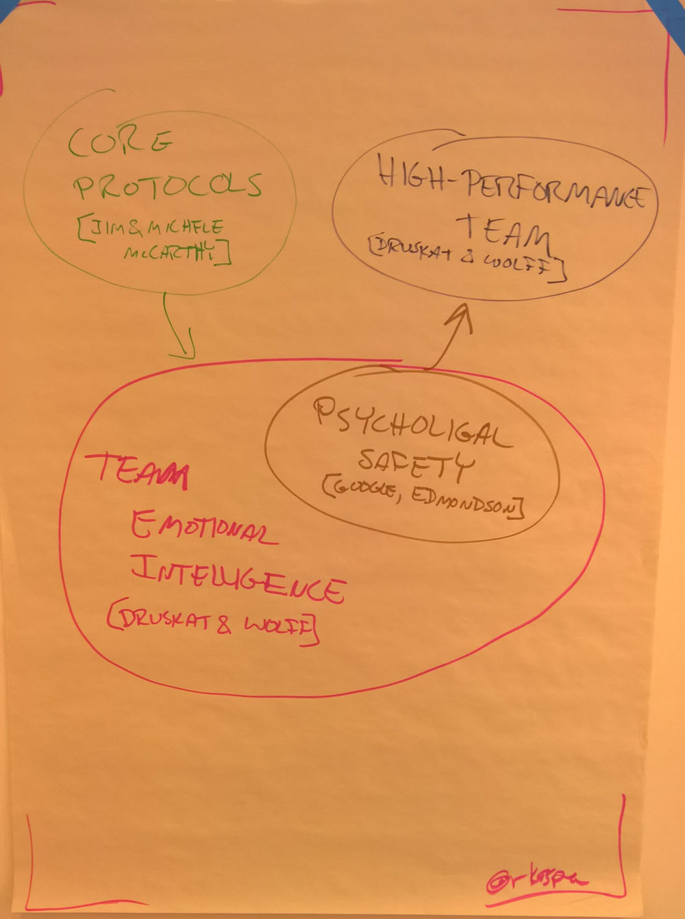 GGcon Flipchart 8 high perf team.jpg