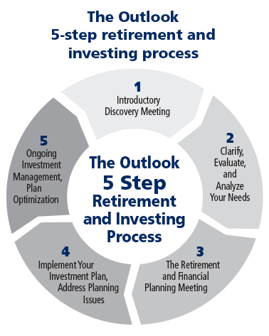 Visit our page - OUR APPROACH - to review a more in-depth discussion of The Outlook 5 Step Retirement and Investing Process.