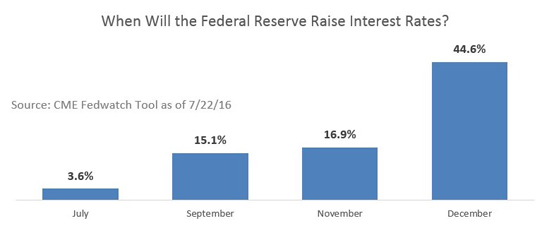 When will Fed raise interest rates
