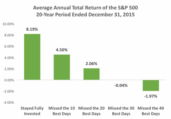 Source: Standard & Poor's.  This chart is for illustrative purposes only.  Indexes are unmanaged, and one cannot invest directly in an index.  These returns do not reflect any fees, expenses or sales charges.