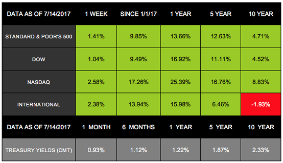 Notes: All index returns (except S&P 500) exclude reinvested dividends, and the 5- year and 10-year returns are annualized. The total returns for the S&P 500 assume reinvestment of dividends on the last day of the month. This may account for differences between the index returns published on Morningstar.com and the index returns published elsewhere. International performance is represented by the MSCI EAFE Index. Past performance is no guarantee of future results. Indices are unmanaged and cannot be invested into directly.