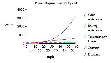 Power is not linear with speed, due to the increasing aerodynamic drag.