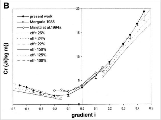 why wind hills \u003d slower times \u2014 tri2max coaching llcmetabolic cost of running up and down hills