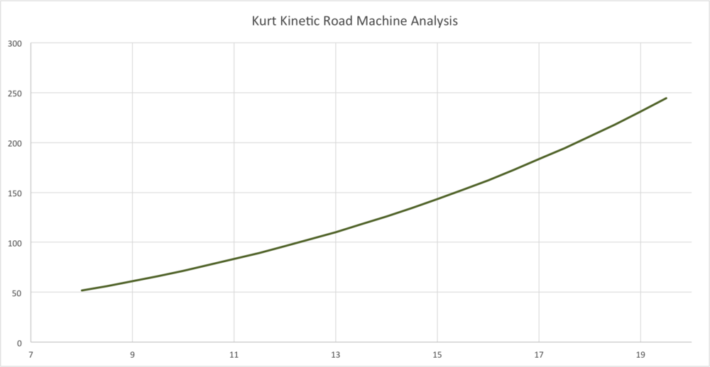 Kurt kinetic, virtual power from website data.