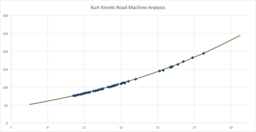 virtual power from trainerroad, plotted on kurt kinetic equation... a good fit of data!