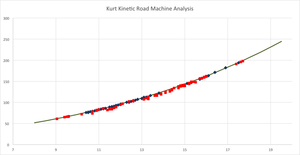 Actual power plotted against virtual power for the kurt kinetic road machine.