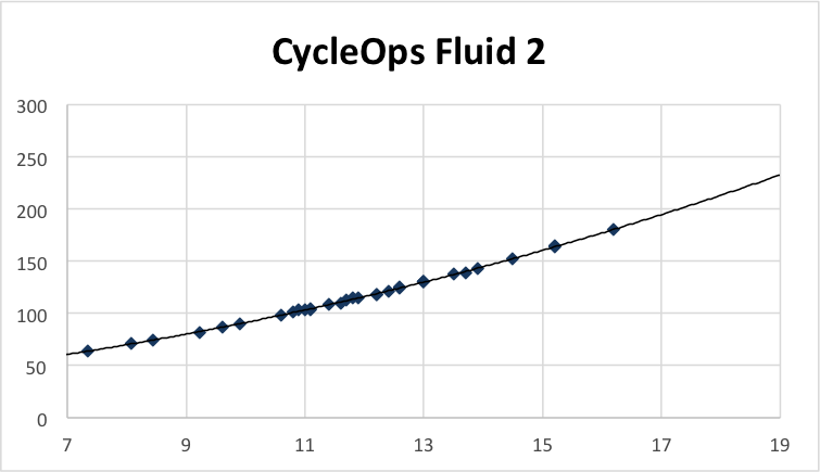 Cycleops fluid2 trainer plot and polynomial trend, based on trainerroad virtual powerA
