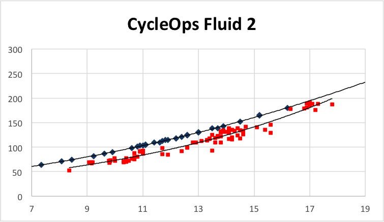 cycleops fluid 2 virtual power plot versus actual power.  red squares are the actual power with blue diamonds being the virtual power.