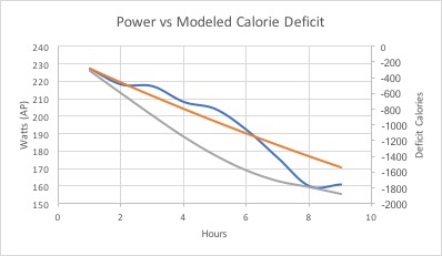 Graph of actual power (blue line), modeled power decay (orange) and calorie deficit line (grey).  Note that around -1600 calories my power dropped off significantly, which was similar in the first example as well.