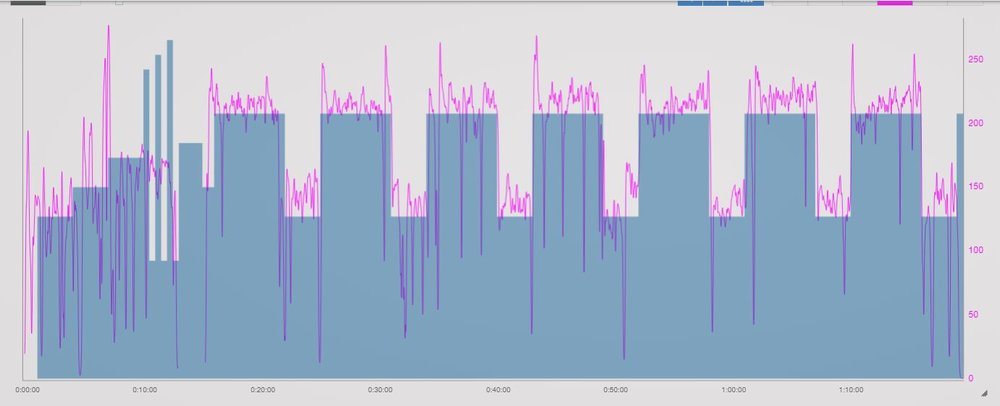 In this example, the athlete did hill repeats on quiet paved roads.  She was able to hit the target intensites in both the higher power and recovery modes.