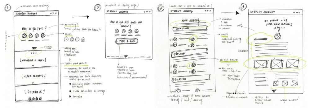 Low-Fidelity Wireframes      | Rough walk-through representation of interactive concept