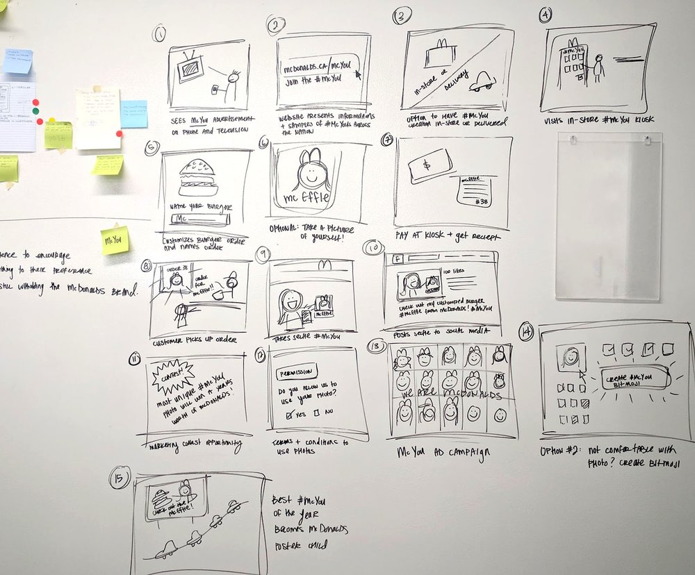 Mapping out story board of potential user flow within marketing strategy