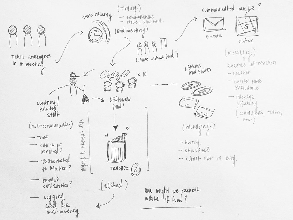 Understanding the current experience — sketching out the existing journey, better understanding the current behaviour and what aspects of it stand out as a problem to be solved