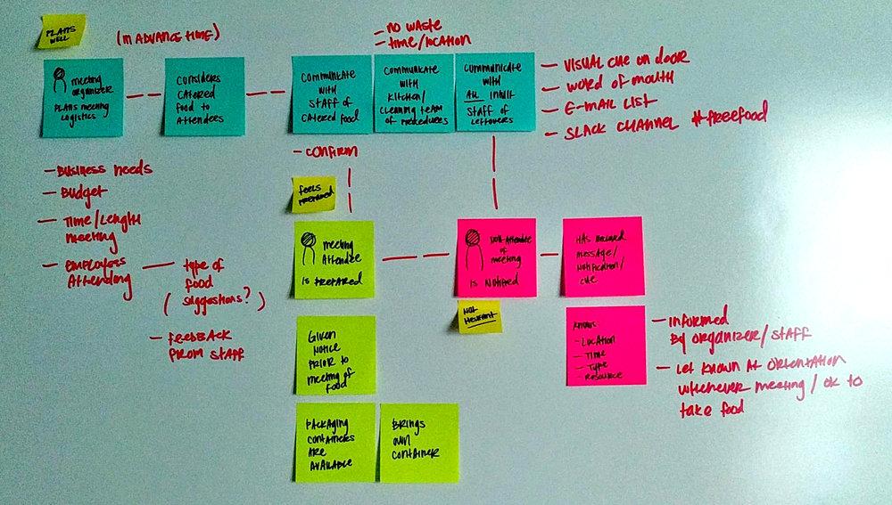 Walkthrough of meeting organization scenario -communication strategy