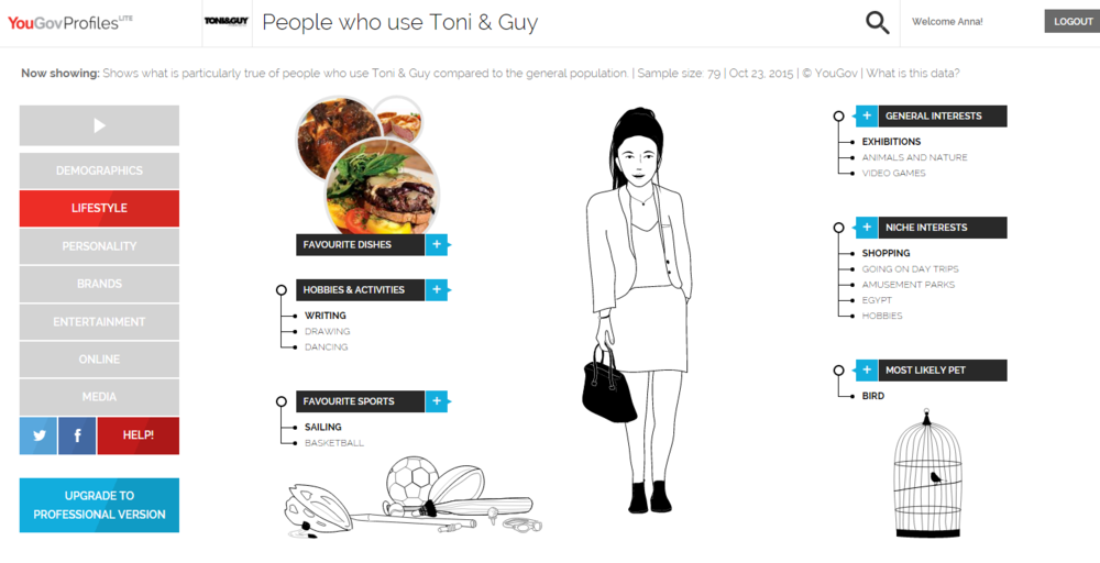 Using YouGov Profiles to Understand your Customer