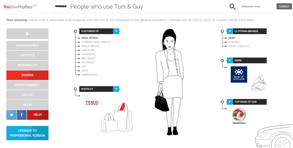 YouGov profile to Understand your Customers