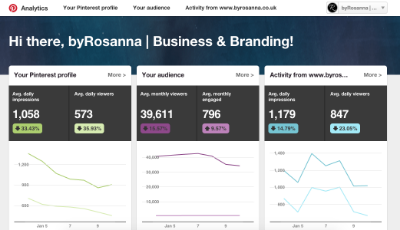 Pinterest Analytics on a Business account