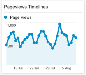 Pageviews timeline widget