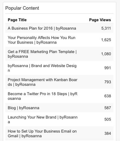 Popular content widget