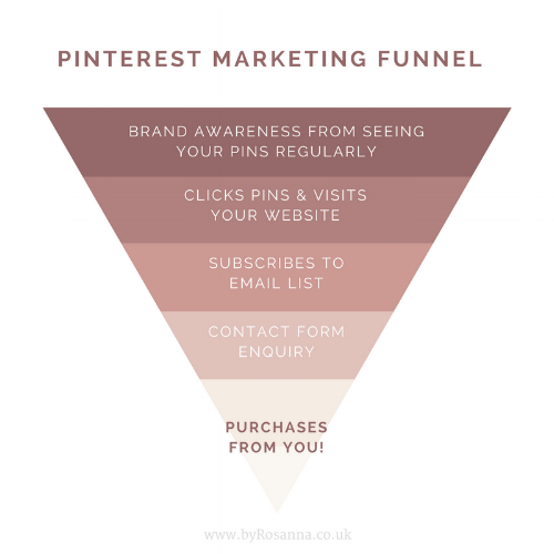 Pinterest Marketing Funnel