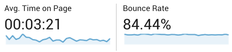 bounce rate and time