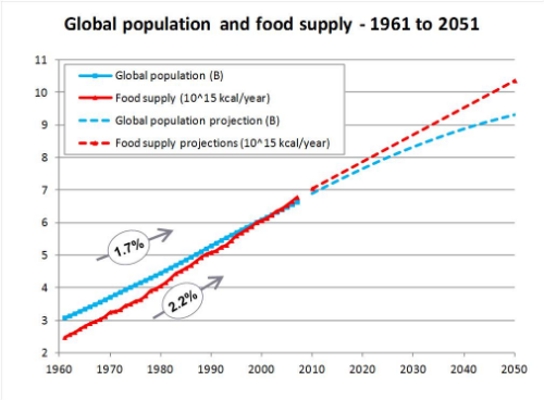 Food production is increasing much faster than population (and the rate of population growth is declining or going negative in the richest countries).  In the early 2000s, worldwide food production hit 6,000,000,000,000,000 kilocalories (or Calories, big
